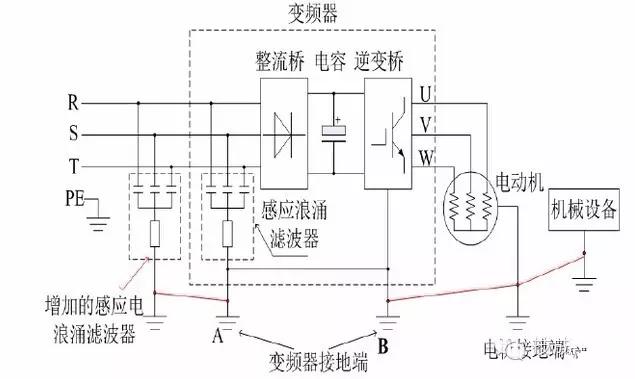 (图4) 并将感应电浪涌滤波器的地与电动机的地、变频器的地接在一起(如图4中的红色线所示)让感应电浪涌滤波器再一次对电机的感应电进行吸收和泄放,进一步减小感应电压,达到防止漏电电人的目前的。增加的感应电浪涌滤波器的电路原理与变频器内部的浪涌滤波电路是一样的,是由于体积太大,没法设计安装在变频器内部电路里面,因此做成外接方式。 我们曾经过大量的实验证明,通过方案二这种接法的现场整改,在没有接电源的地线的应用场合下,都能将电动机运转产生的感应电压减小到20V以下,确保现场操作人员的安全,不会再有被漏电电人的
